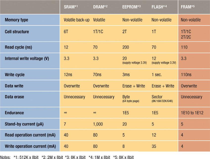 Figura 2: comparazione della tecnologia FRAM con altre tecnologie per il salvataggio dei dati.