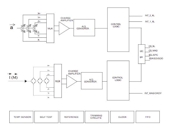 Schema Elettrico Sensori Di Parcheggio : L innovazione tecnologica dei sensori mems elettronica