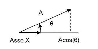 Figura 2: componente dell'accelerazione A nella direzione di un asse del sensore