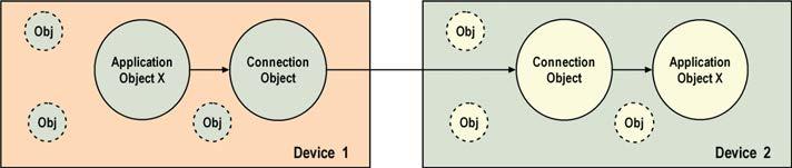 Figura 3: comunicazione di tipo connection-oriented.