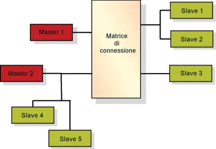 Figura 3: configurazione multi-master semplificata.