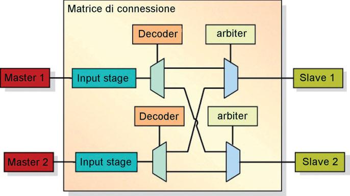 Figura 2: configurazione multi-master.