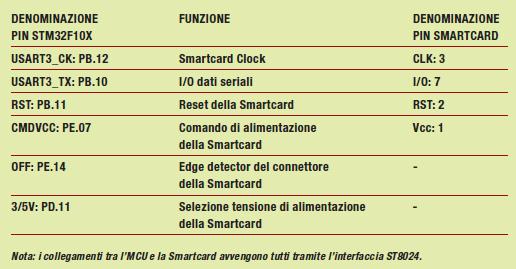Tabella 1: connessioni tra STM32 e smartcard