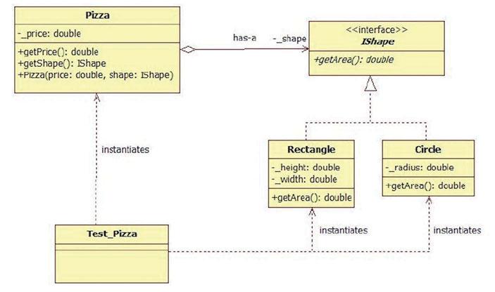 Figura 1: diagramma UML realizzato con il software StartUML.