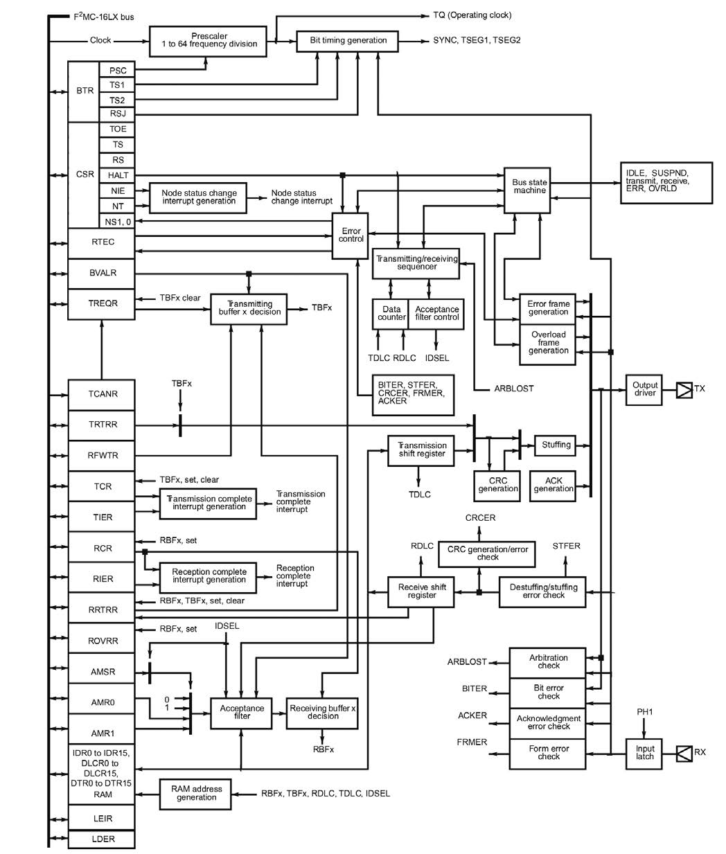 Figura 1: diagramma a blocchi del controllore CAN.