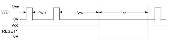 Figura 6: diagramma temporale del supervisore MAX6864.