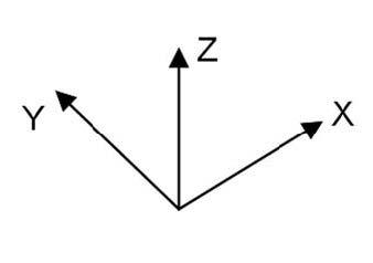 Figura 1: disposizione degli assi di un accelerometro MEMS a 3 assi.