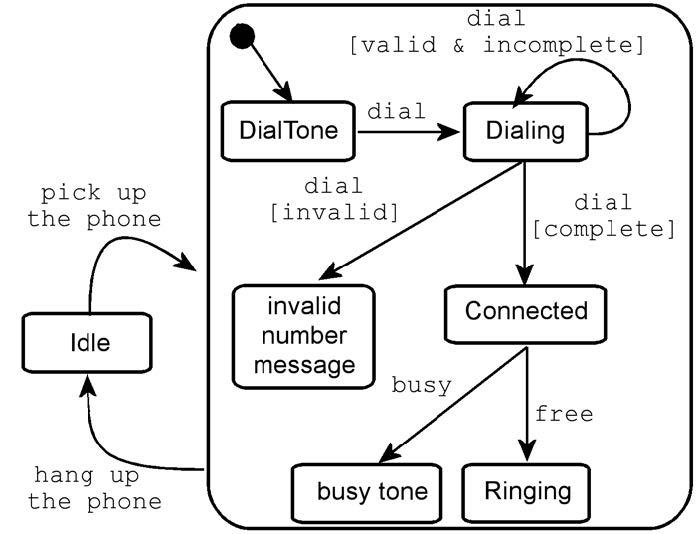 Figura 4: esempio di diagramma a stati (state chart diagram).
