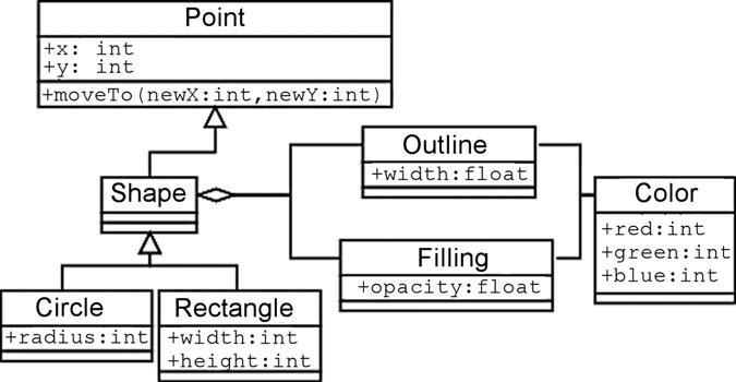 Figura 2: esempio di diagramma delle classi (class diagram).