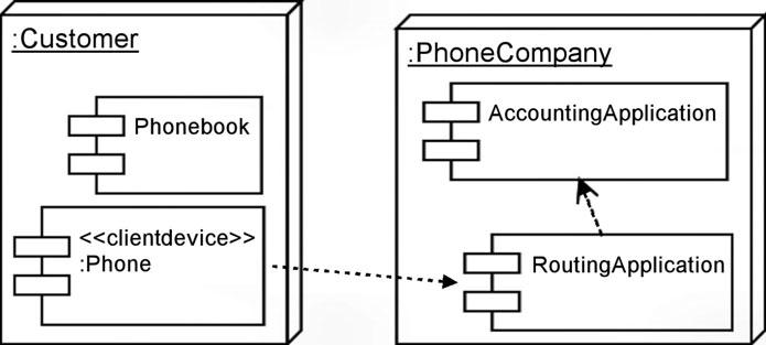 Figura 5: esempio di diagramma di dispiegamento (Deployment diagram).