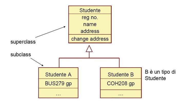 Figura 5: esempio di relazione di generalizzazione.