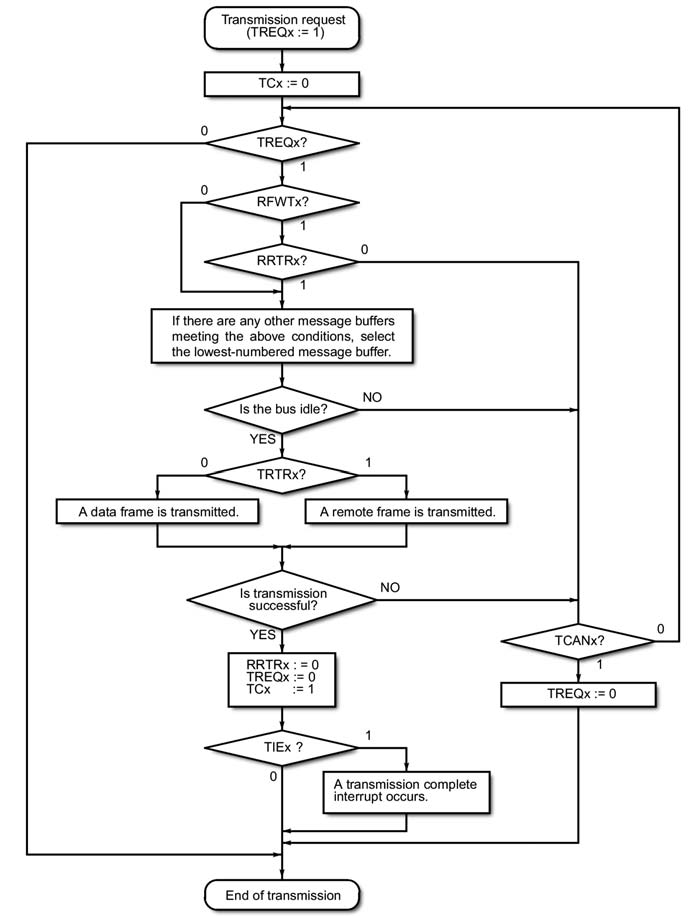 Figura 4: flowchart della trasmissione di un message buffer.