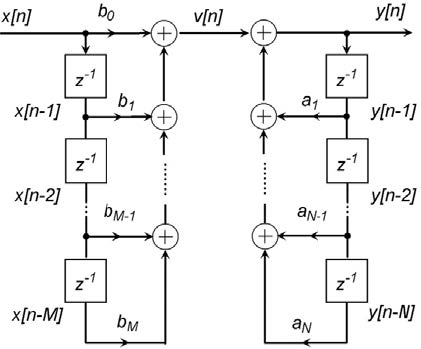 Figura 2: forma diretta di tipo I.