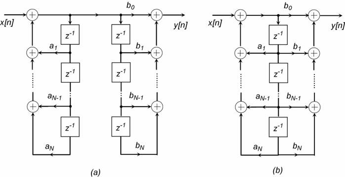 Figura 3: forma diretta di tipo II.