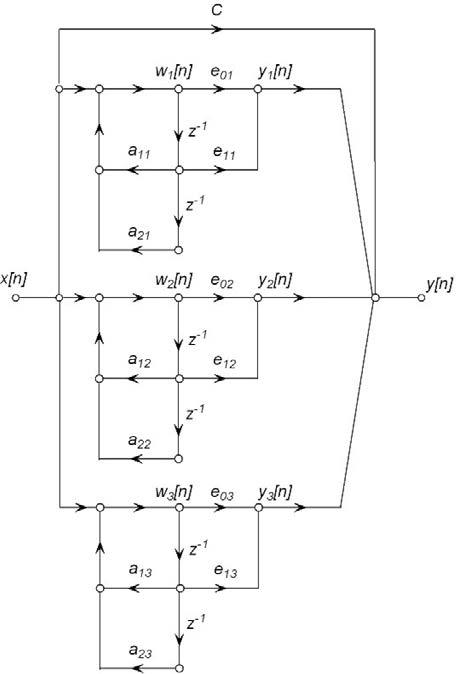 Figura 5: forma parallela.