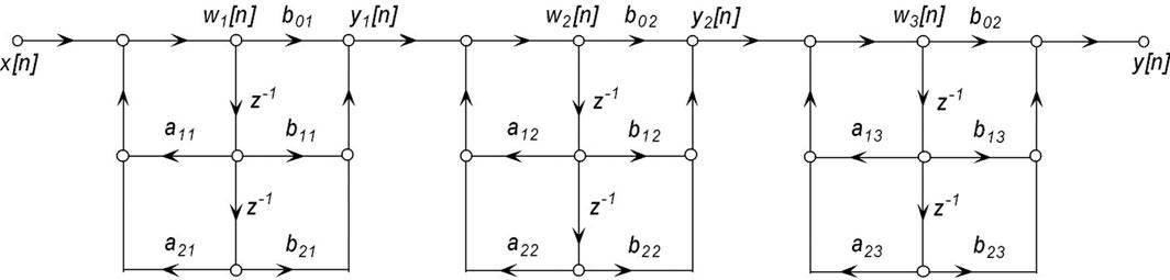 Figura 4: forma seriale.