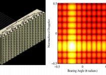 Le FPGA in virgola mobile nelle applicazioni radar