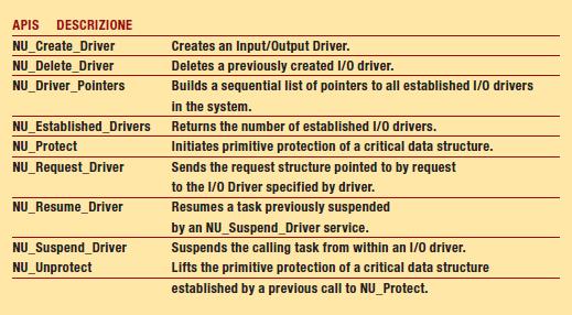 Tabella 2: funzioni di Nucleus Plus per la gestione di un driver