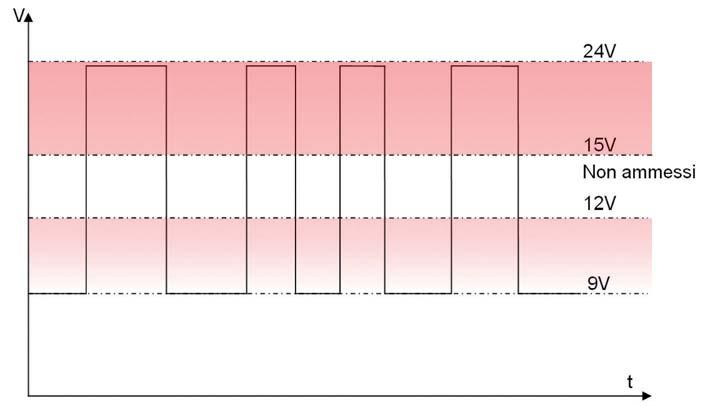 Figura 1: gli intervalli di tensione ammessi per eBUS. Valori tra 9V e 12V vengono interpretati come bit=0 mentre valori tra 15V e 24V vengono interpretati come bit=1. Le tensioni tra 12V e 15V non sono ammesse.