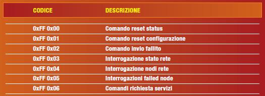Tabella 3: i Network Management Commands utilizzati per il controllo e il monitoraggio dei dispositivi connessi alla rete.