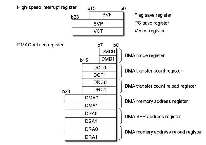 Figura 4: i registri per m16c.