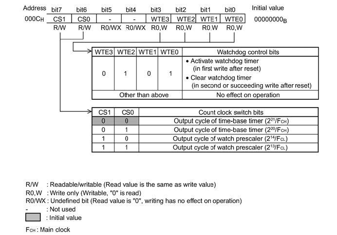Figura 5: il Watchdog Timer Control Register (WDTC).