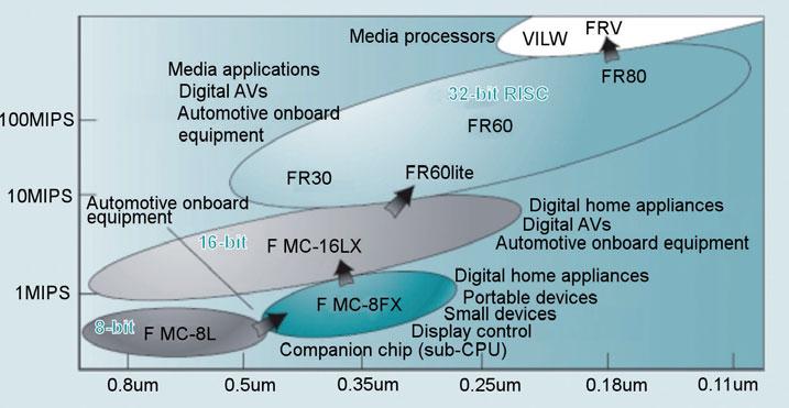 Figura 1: il posizionamento della famiglia F2MC-8FX.