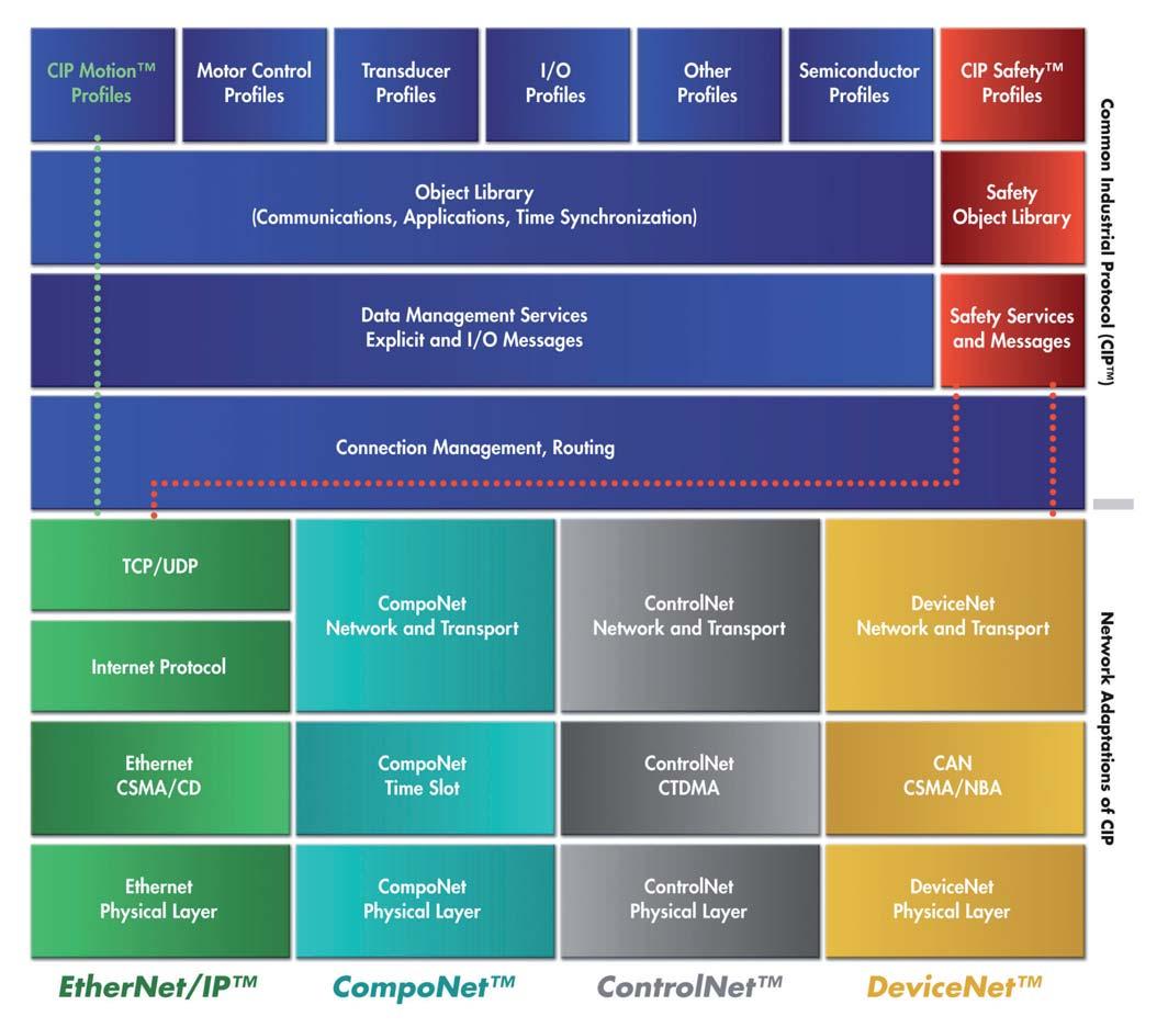 Figura 1: il protocollo CIP.
