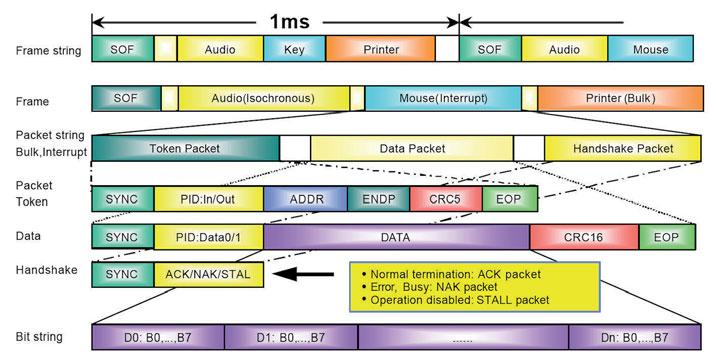 Figura 3: il protocollo di comunicazione