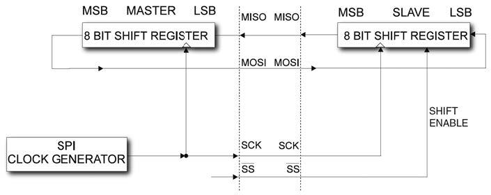 Figura 5: interconnessione Master-Slave.