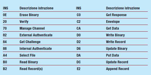 Tabella 2: istruzioni delle API File System e Security