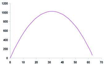 Figura 7: la funzione -m2+64m.