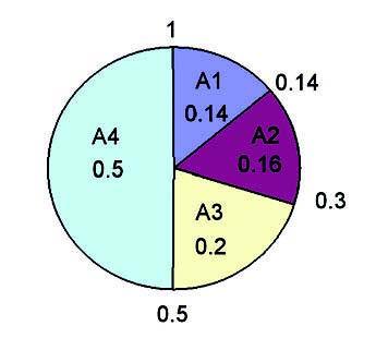 Figura 3: la roulette delle probabilità.