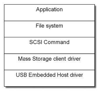Figura 5: layers dell'applicazione Data Logger