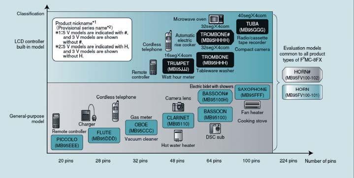 Figura 2: le MCU della serie F2MC-8FX.