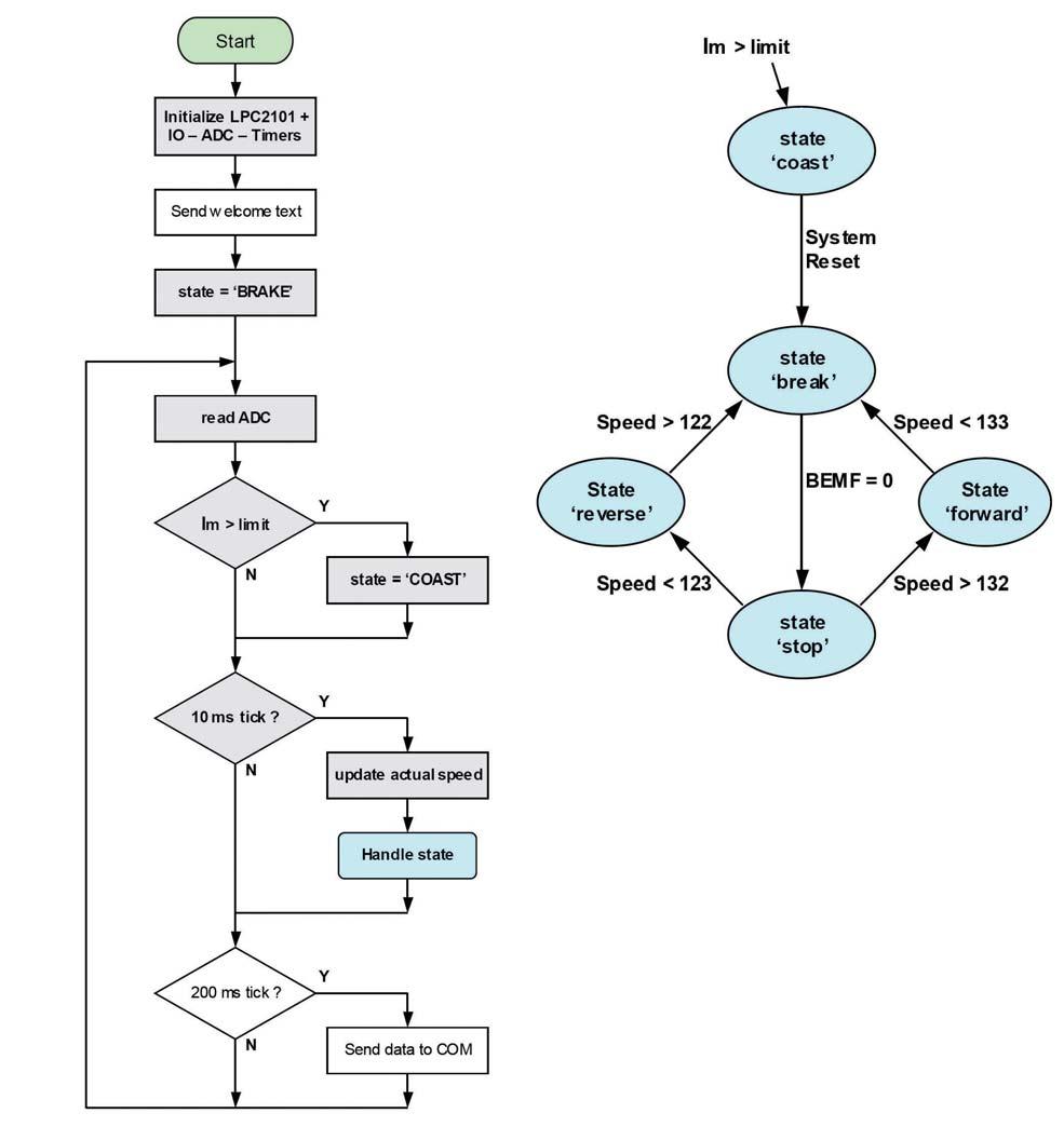 Figura 13: main program.