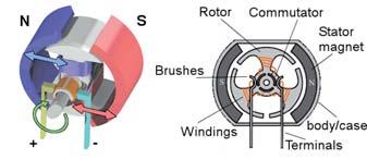 Figura 2: motori DC.