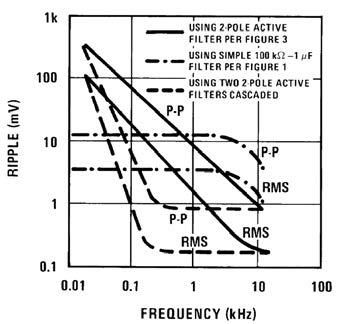 Figura 4: prestazioni dei vari filtri.