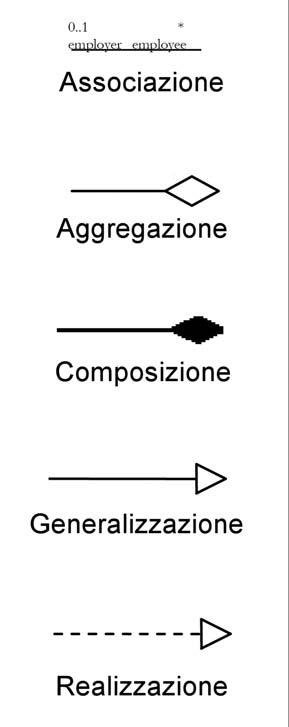 Tabella 2: rappresentazione grafica delle relazioni.