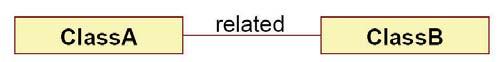 Figura 1: esempio di relazione di dipendenza.