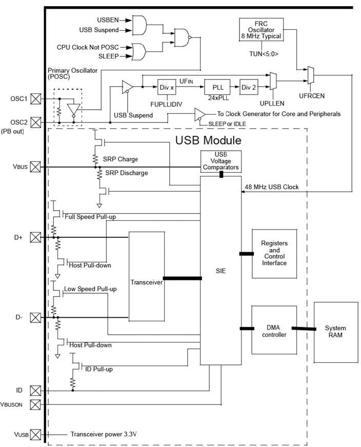 Figura 1: schema a blocchi del modulo USB dei PIC32MX4XX