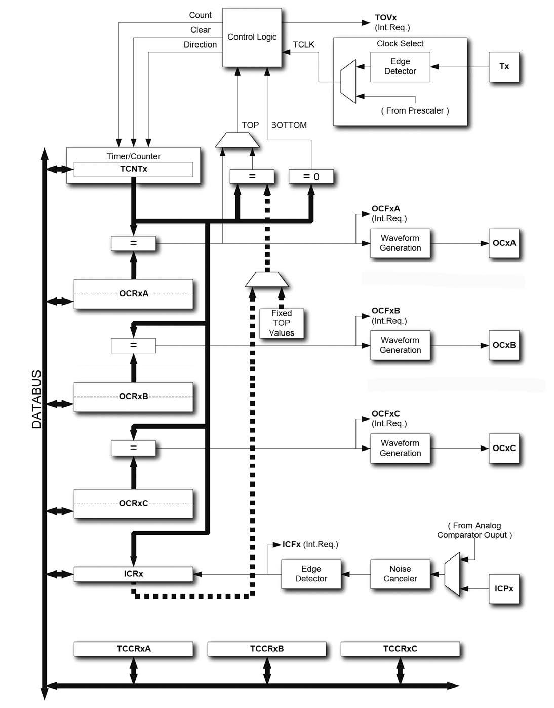 Figura 3: schema dei timers a sedici bits.