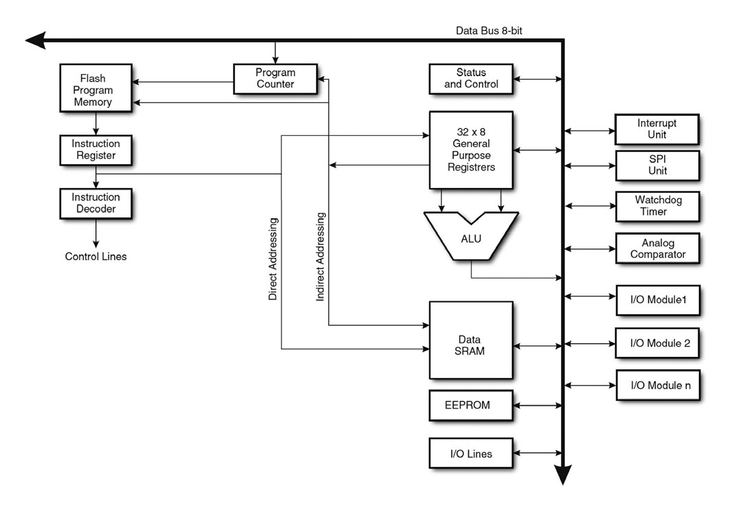 Figura 1: schema dell'architettura ATmega128.