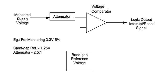 Figura 1: schema di principio di un supervisore di tensione singola.