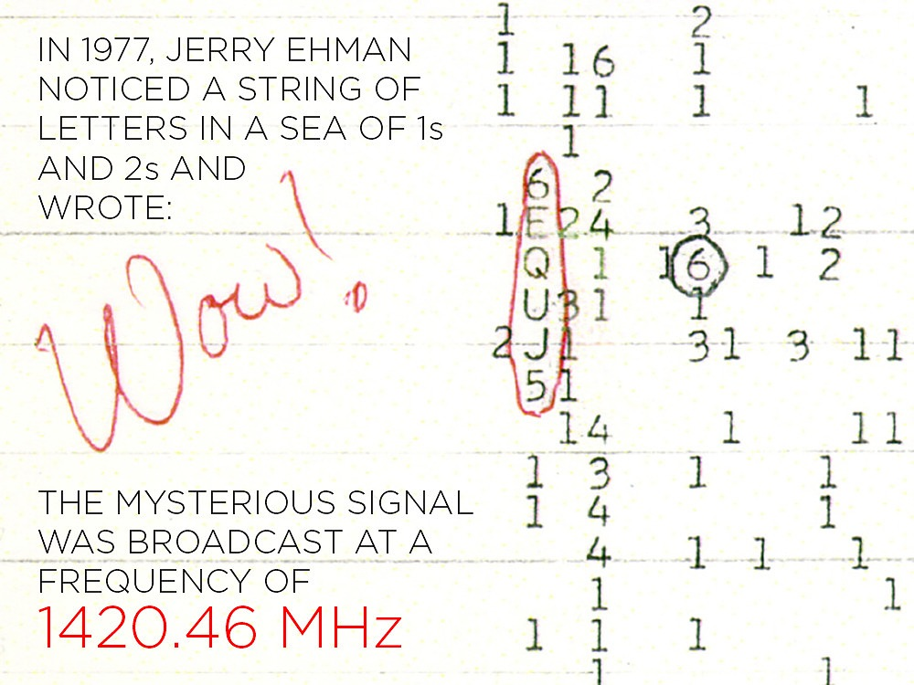 """Figura 1: il segnale """"Wav"""" ricevuto nel 1977"""