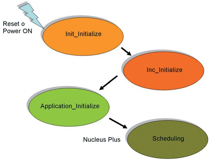 Figura 1: sequenza di inizializzazione.