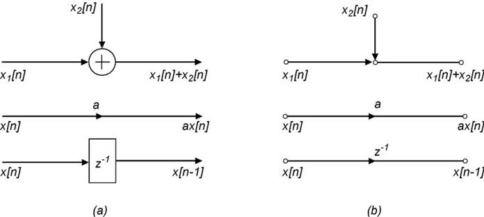 Figura 1: simboli per la descrizione di un sistema a tempo discreto.
