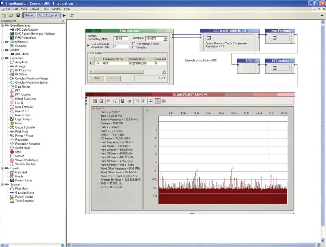 Figura 2: simulazione della risposta di un ADC in VisualAnalog™.