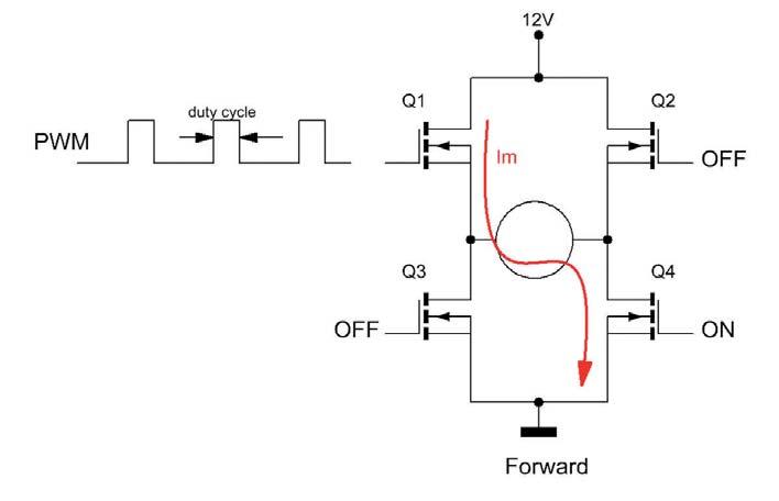 Figura 5: speed control.
