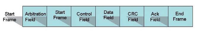 Figura 3: struttura di un data frame.